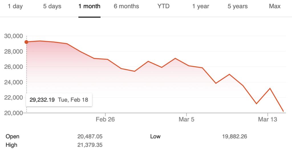 Stock market January  - March 2020
