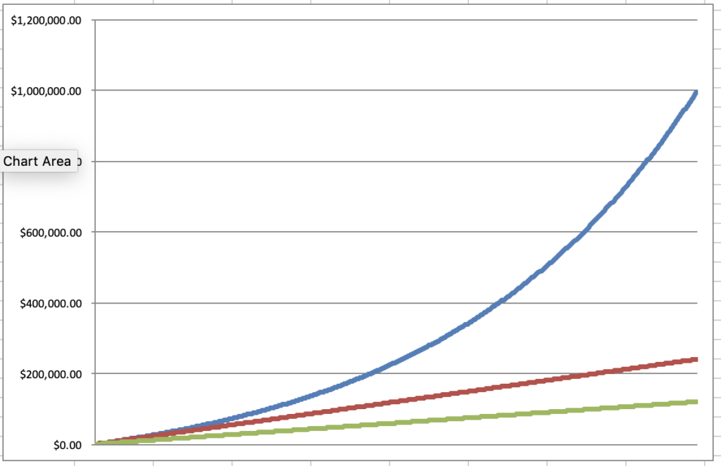 Graph showing the effect of compounding on retirement savings